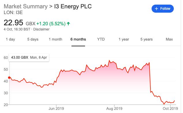 I3 Energy share price May to Nov 2019