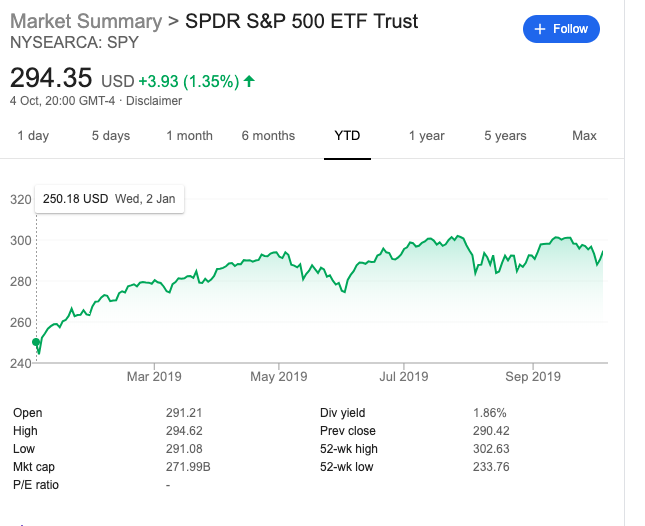 The SPY ETF is near All Times highs, up at 294, versus 250 on January 2nd, up 18 per cent.