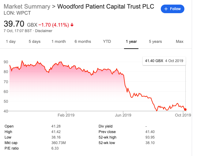 woodford patient capital share price 2018-2019