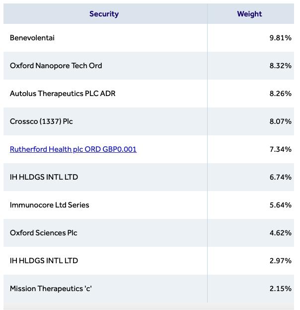 top ten holdings WPCT