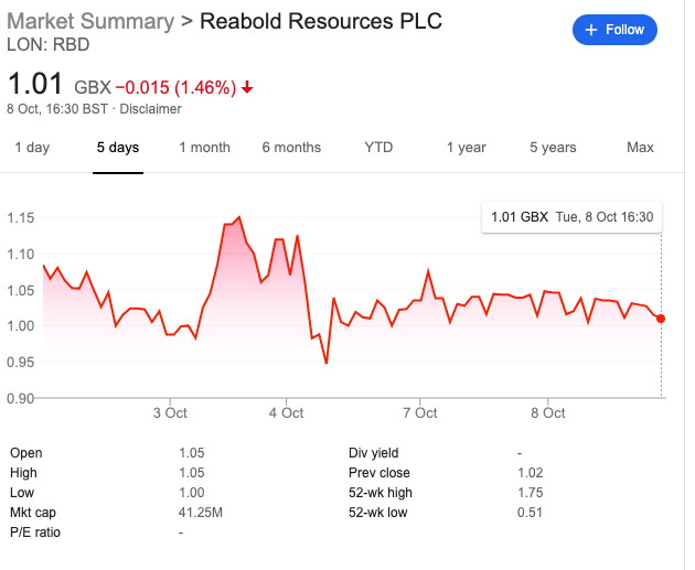 RBD share price october 8tjh 2019