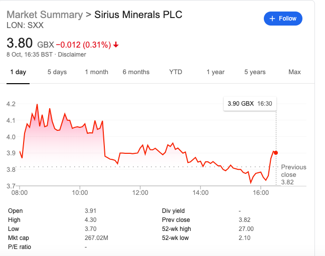 SXX share price october 8th 2019