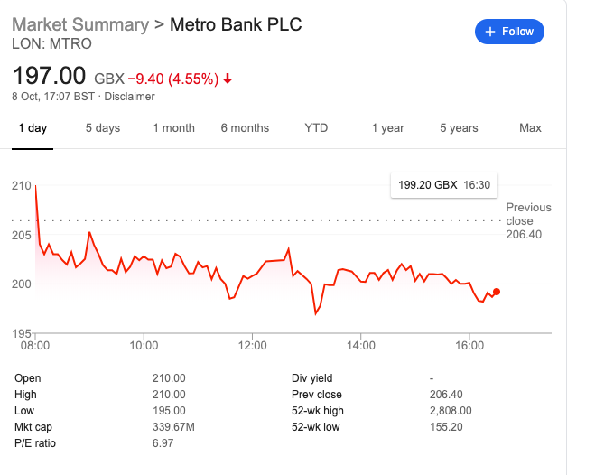 Share price metro October 8th