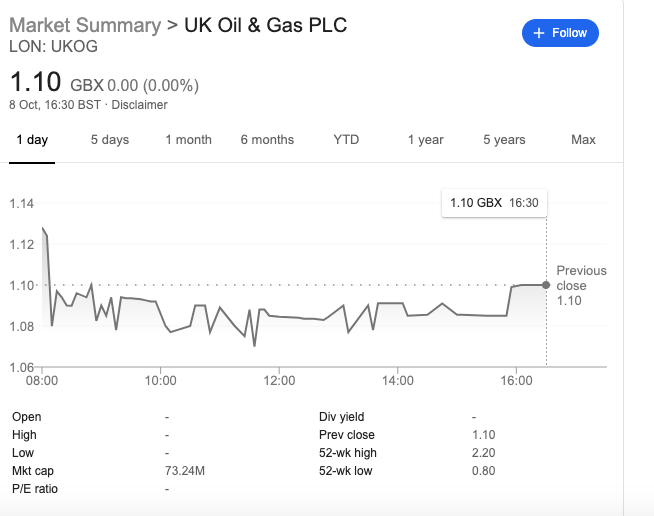 share price ukog october 8th 2019
