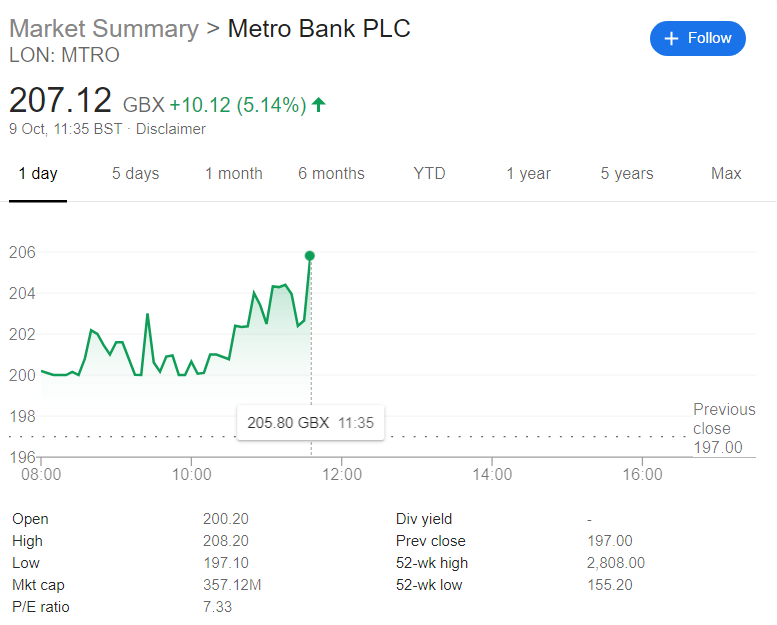 MEtro bank share price oct 9