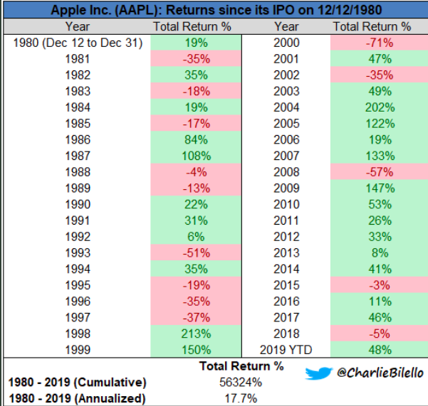 Aople aapl share price change since 1980