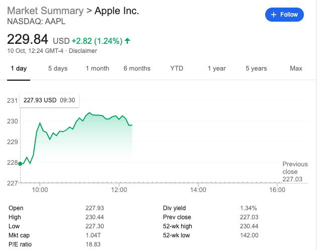 aapl share price october 10 2019