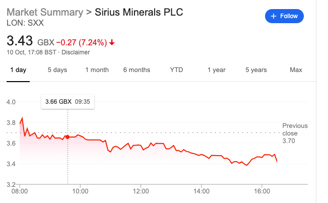 Sirius minerals share price october 10th 2019