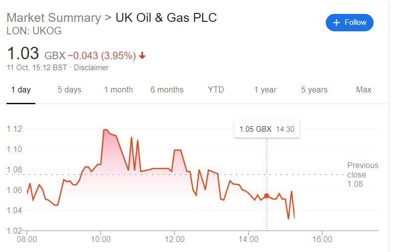 ukog share price oct 11