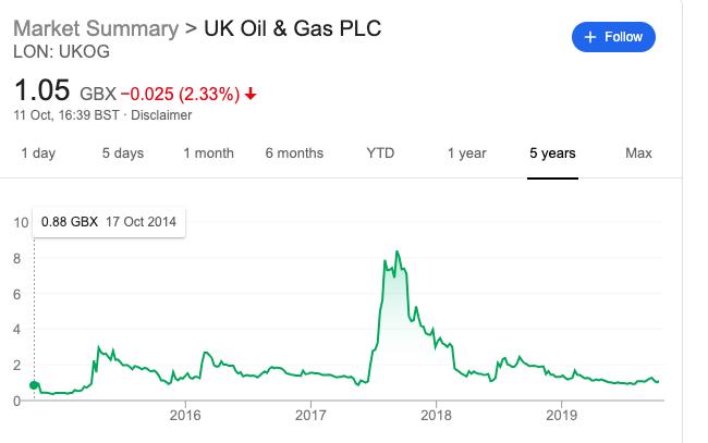 ukog share price 2014-2019