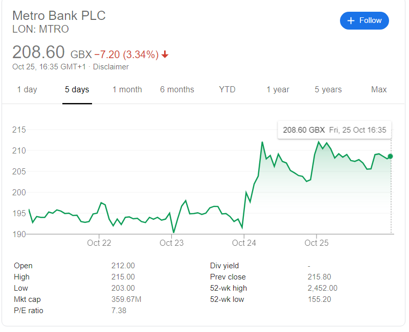 metro bank share price oct 28