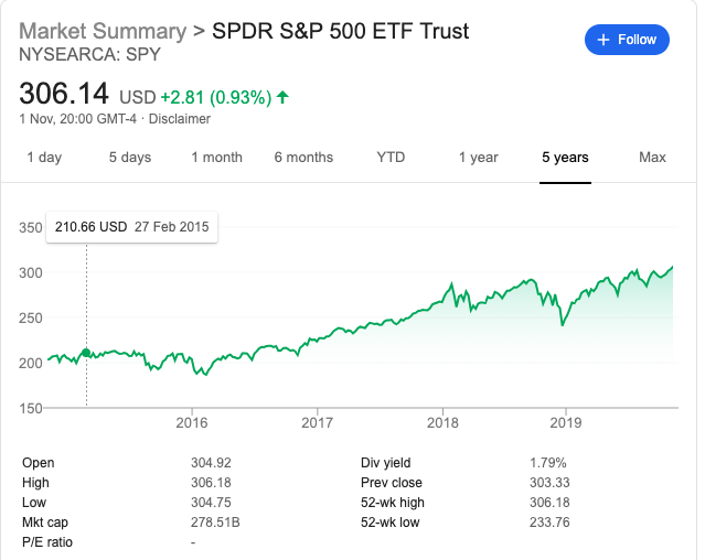 SPDR S&P 500 ETF SPY 2014-2019