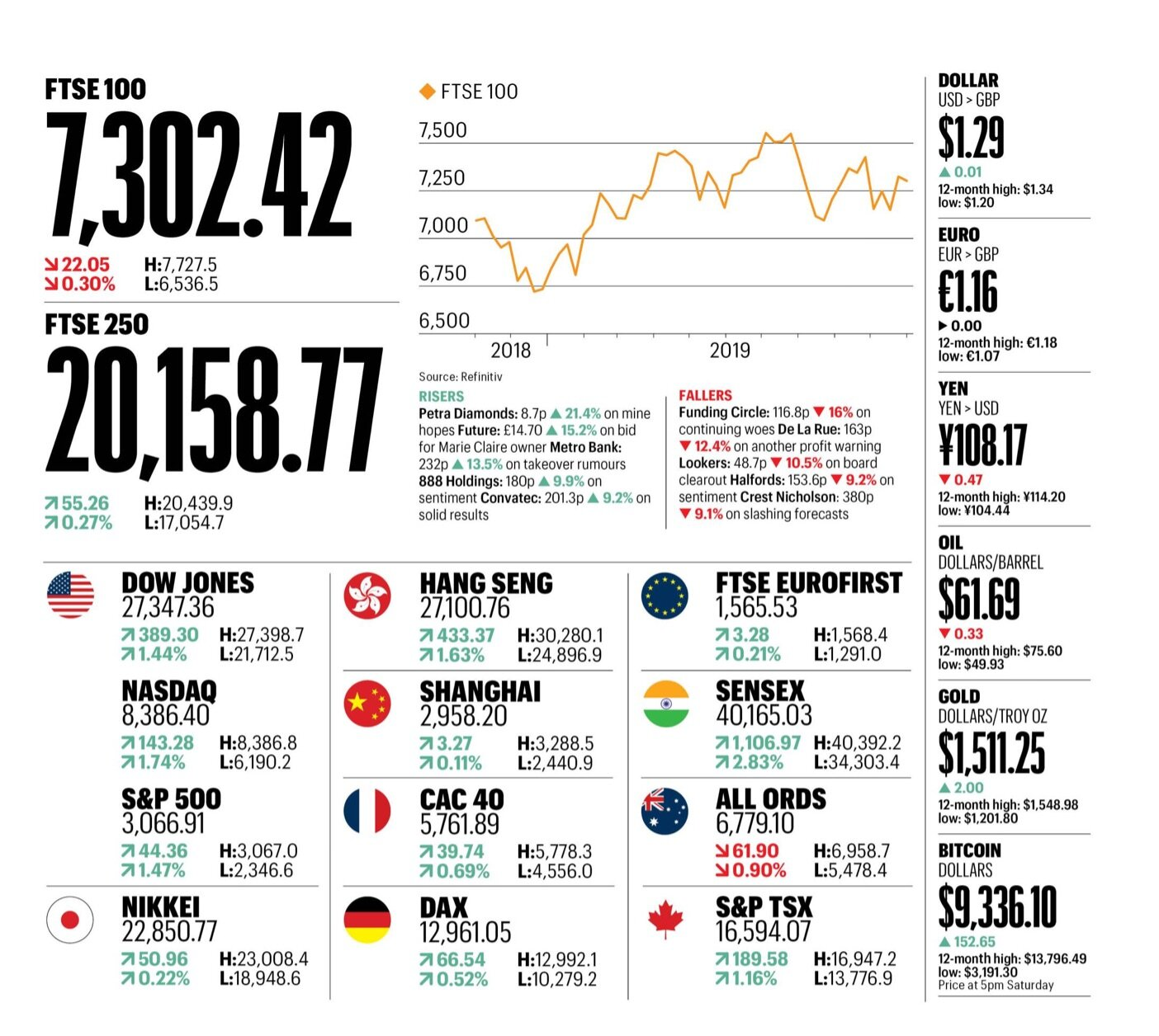 Market snapshot Nov 3 2019 @The Sunday times