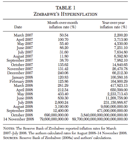 """Pic: Zimbabwean Hyperinflation """"Hanke S., & Kwok, A. (2009) """"On the Measurement of Zimbabwe's Hyperinflation"""", Cato Journal, 29 (2)""""(Source: http://object.cato.org/sites/cato.org/files/serials/files/cato-journal/2009/5/cj29n2-8.pdf)"""