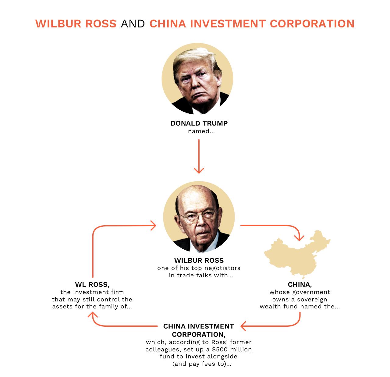 DCS-WilburRoss-ChinaInvestmentCorporation-v7.jpg