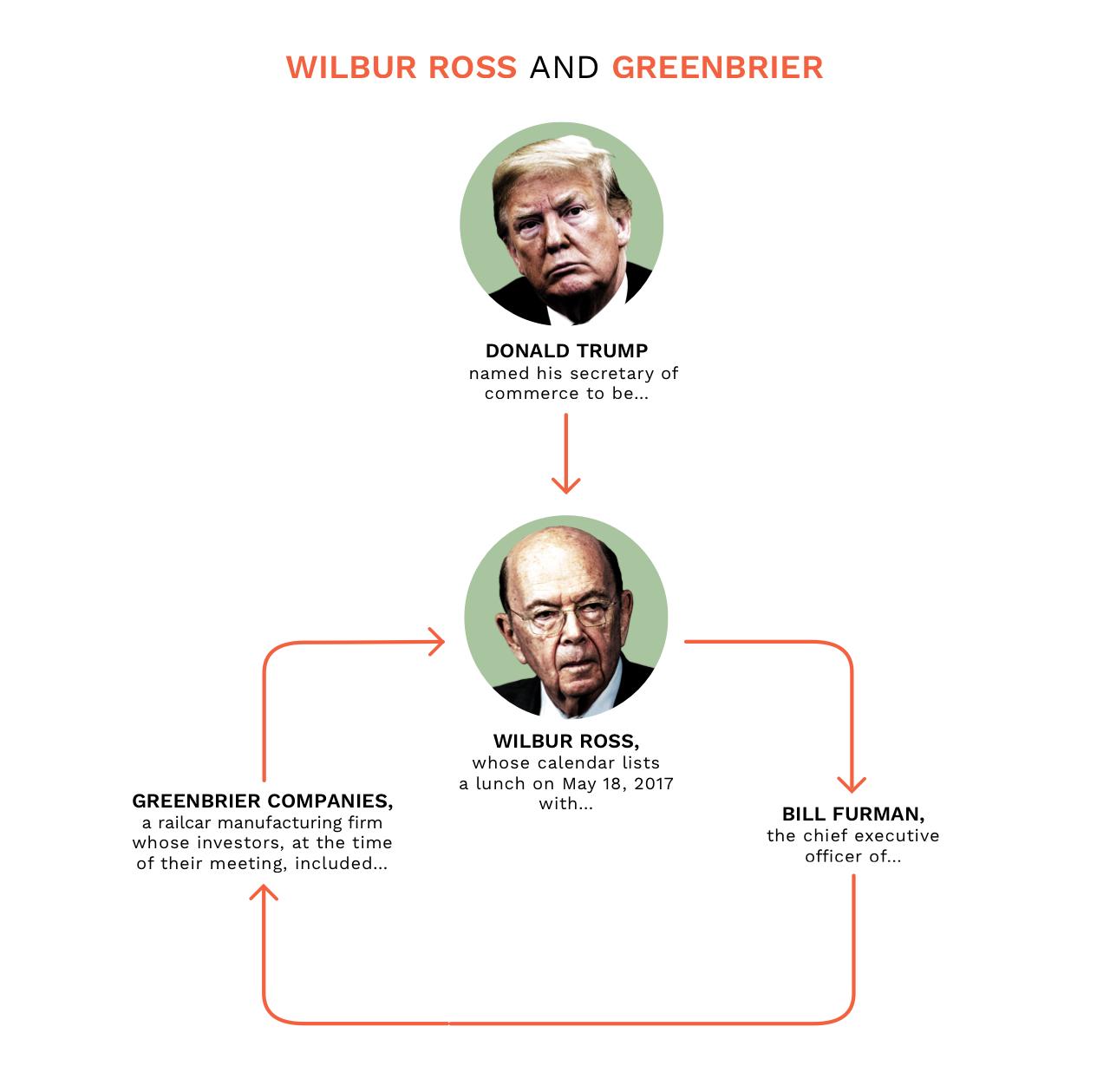 NickDeSantis - Wilbur Ross & Greenbrier.jpg