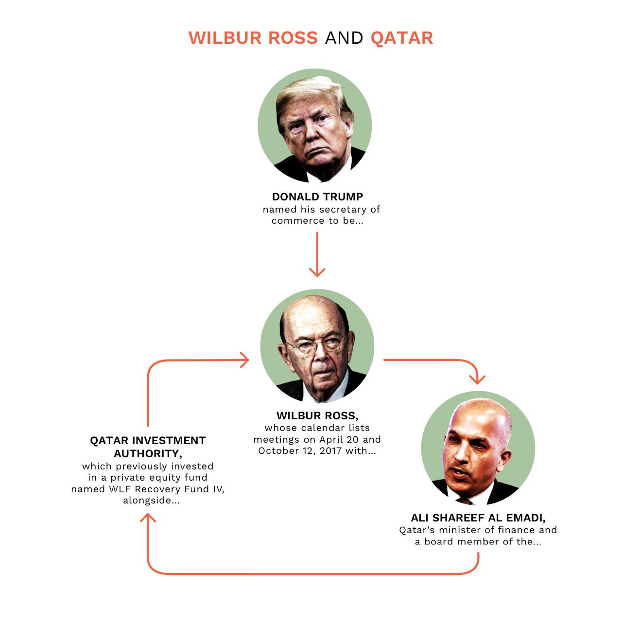 NickDeSantis - Wilbur Ross & Qatar.jpg