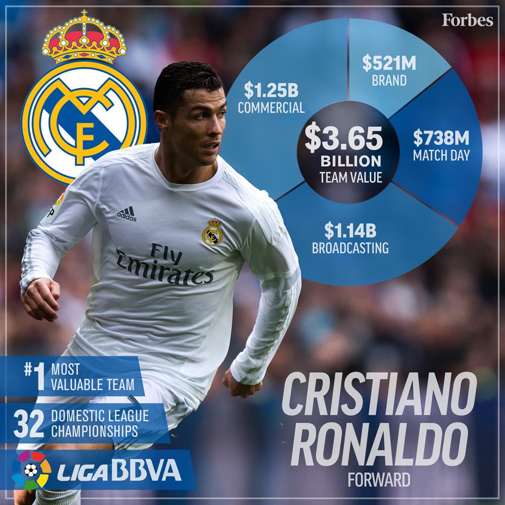 1-Soccer-ValuationCard2016-RealMadrid-1000px.jpg