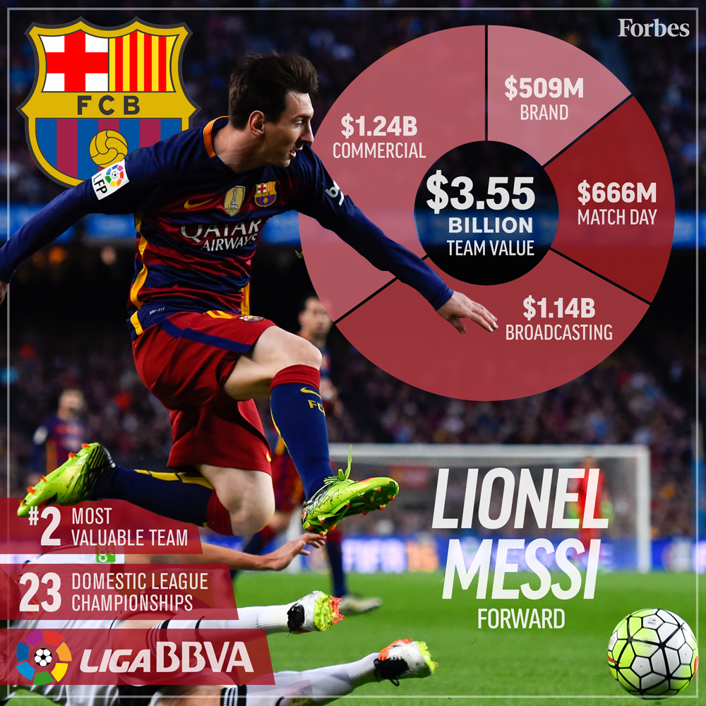 2-Soccer-ValuationCard2016-Barcelona-1000px.jpg