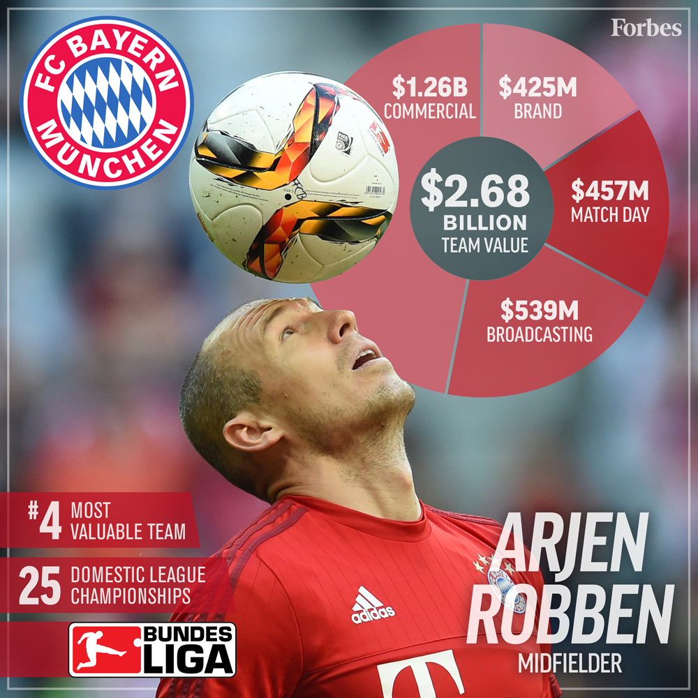 4-Soccer-ValuationCard2016-BayernMunich-1000px.jpg