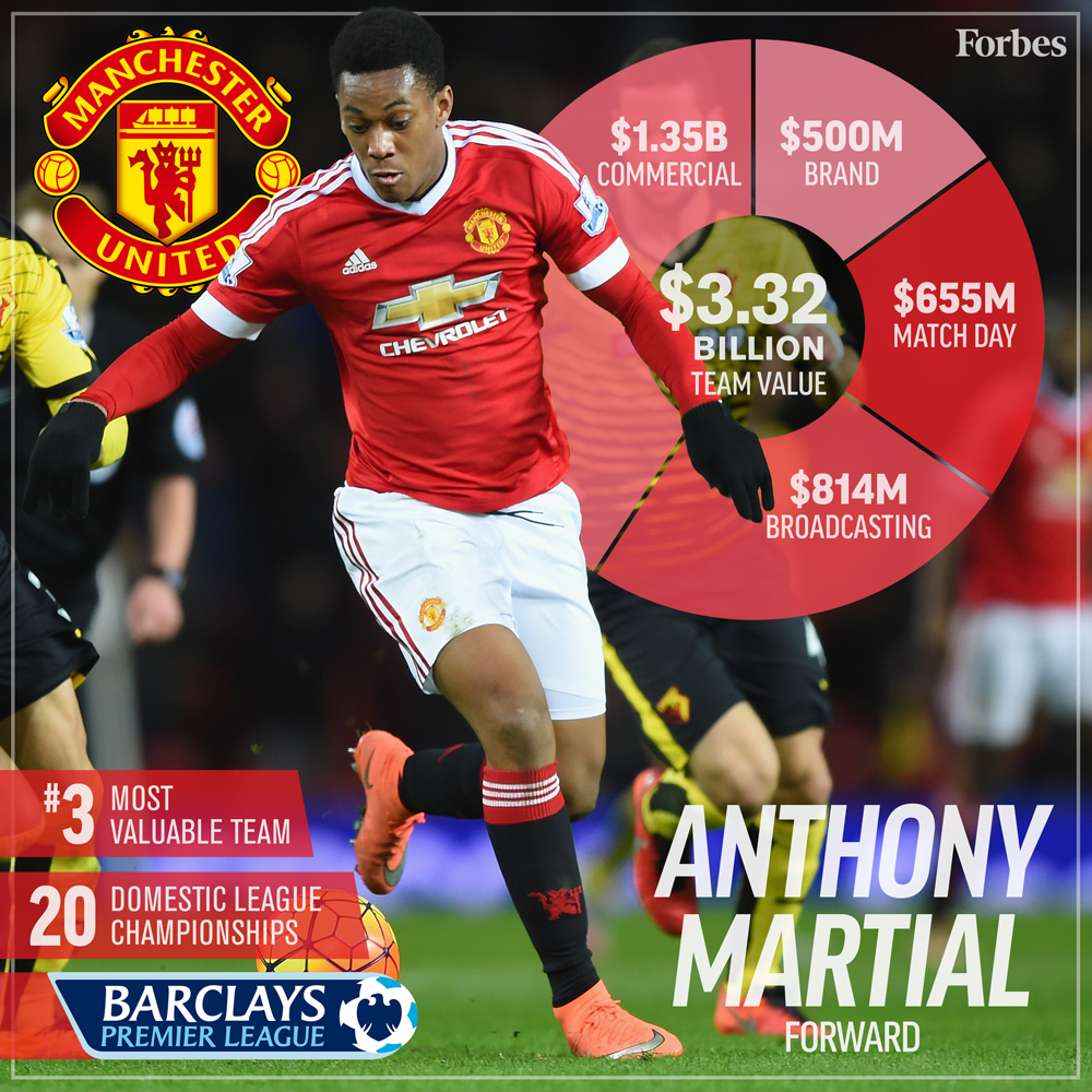 3-Soccer-ValuationCard2016-ManchesterUnited-1000px.jpg