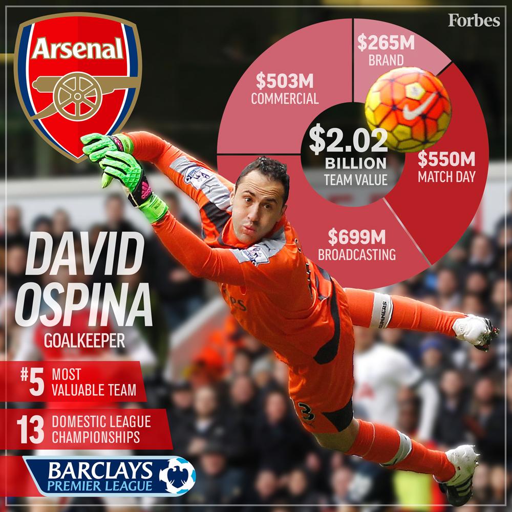 5-Soccer-ValuationCard2016-Arsenal-1000px.jpg