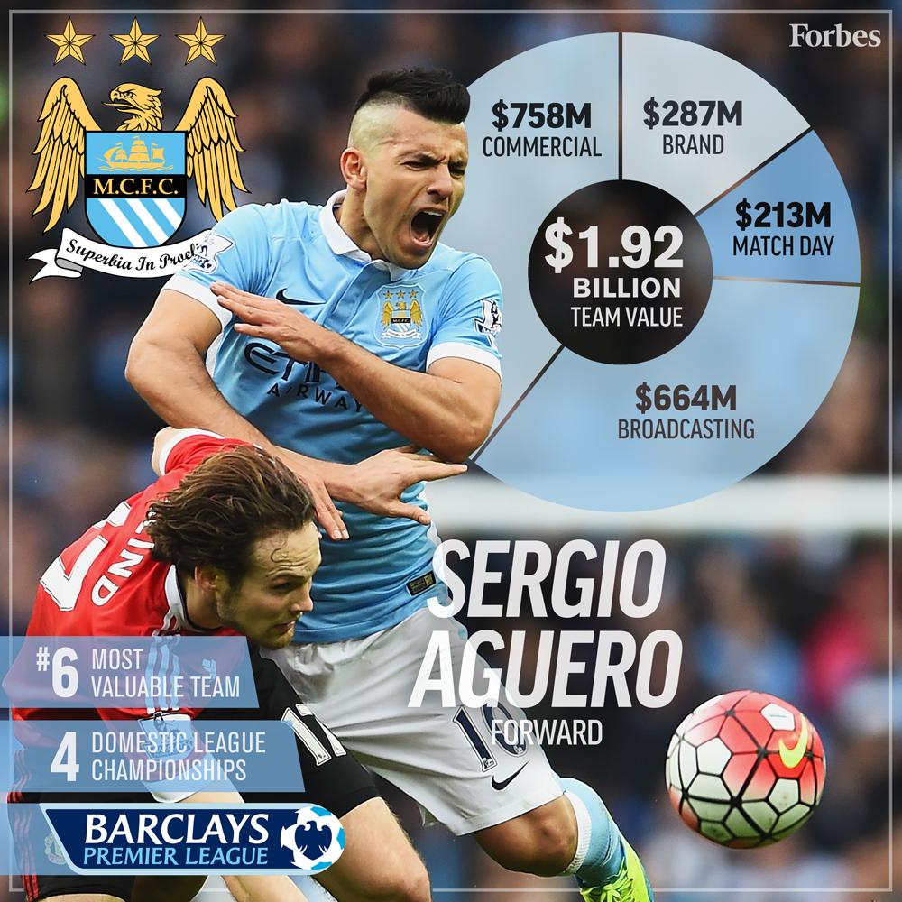 6-Soccer-ValuationCard2016-ManchesterCity-1000px.jpg