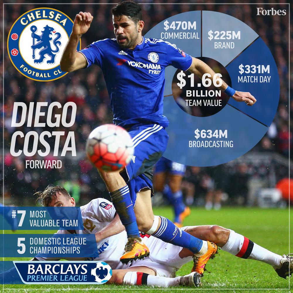7-Soccer-ValuationCard2016-Chelsea-1000px.jpg