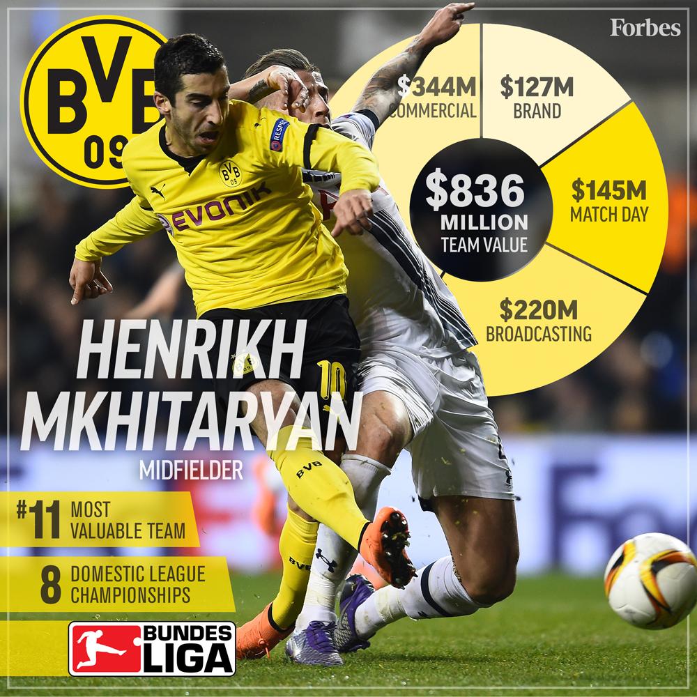 11-Soccer-ValuationCard2016-BorussiaDortmund-1000px.jpg