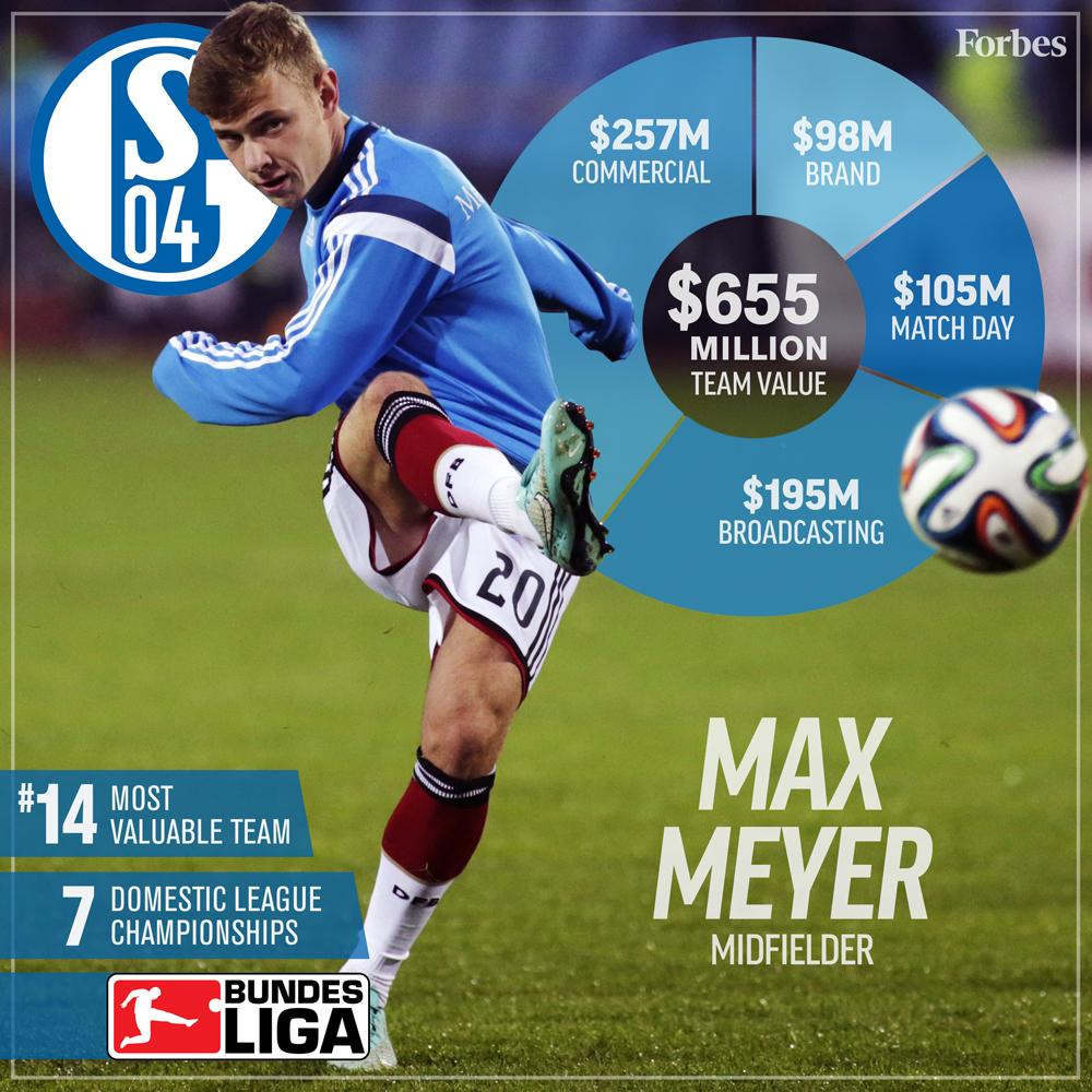 14-Soccer-ValuationCard2016-Schalke04-1000px.jpg