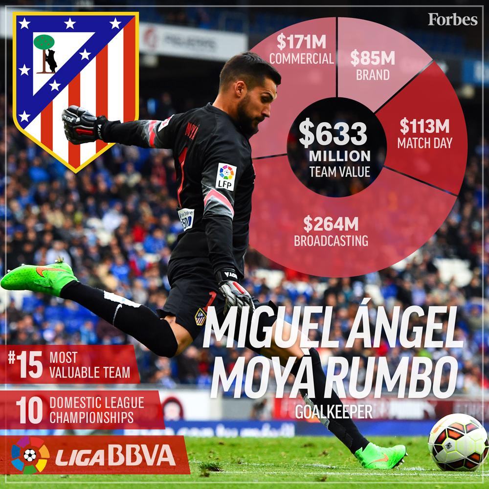 15-Soccer-ValuationCard2016-AtleticoDeMadrid-1000px.jpg