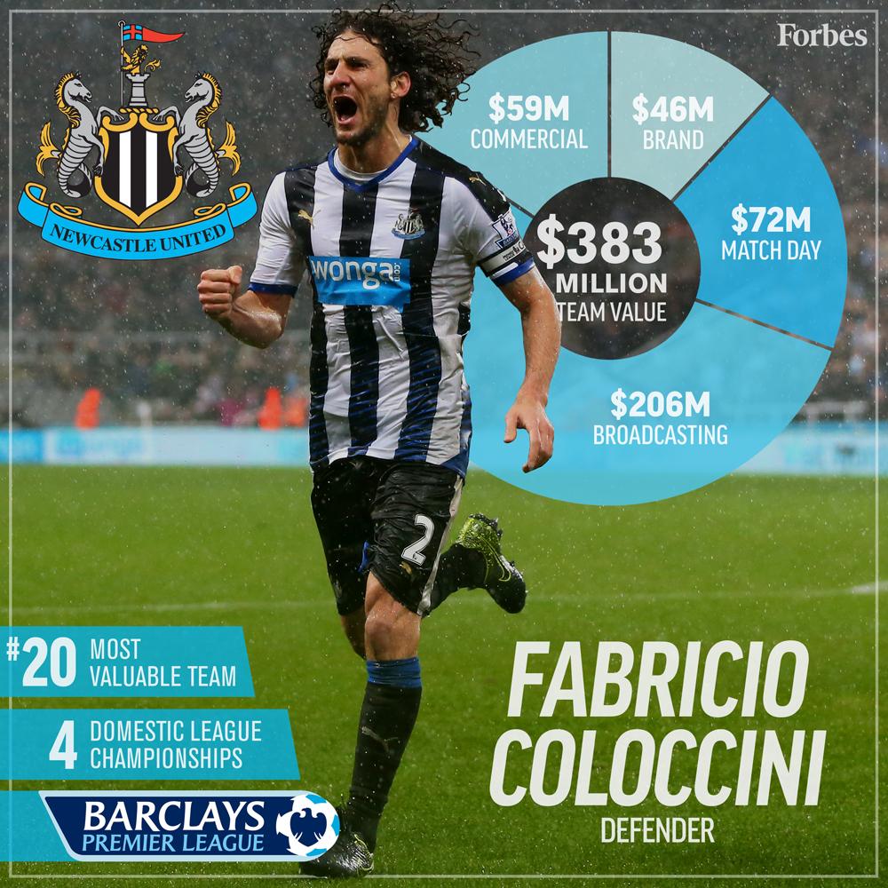 20-Soccer-ValuationCard2016-NewcastleUnited-1000px.jpg