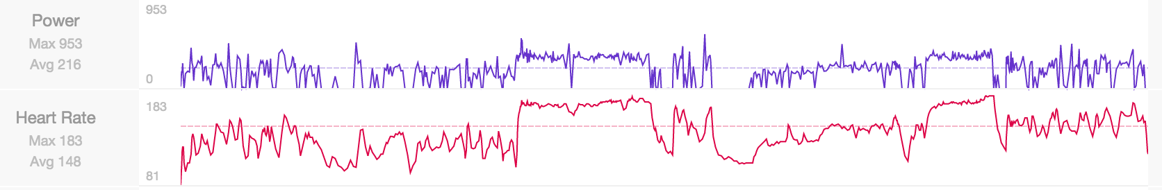 How To Use A Heart Rate Monitor - Pursue the Podium