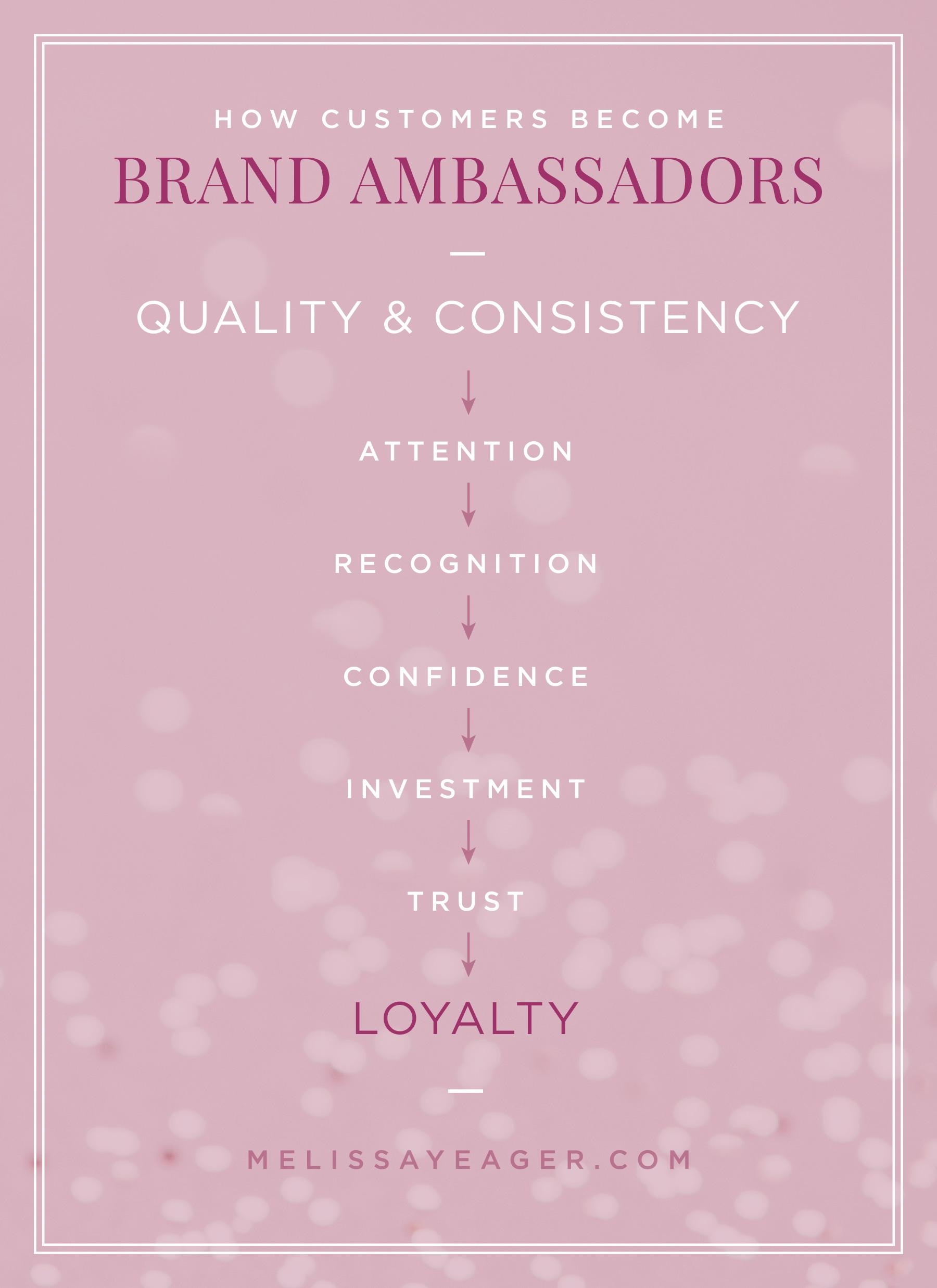 How Customers Become Loyal Brand Ambassadors