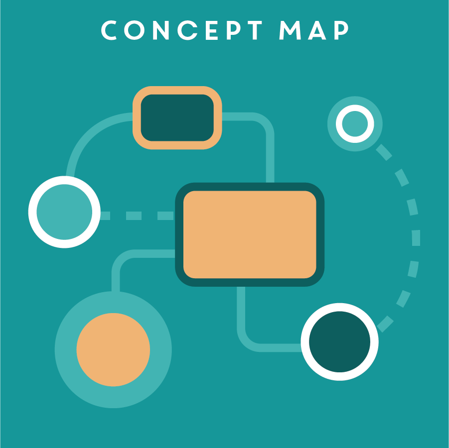 CONCEPT MAP 概念圖   A concept map visually represents the relationships between research data and/or concepts to help designers make sense of the information. This tool is especially helpful during research synthesis and preparing for concept generation.