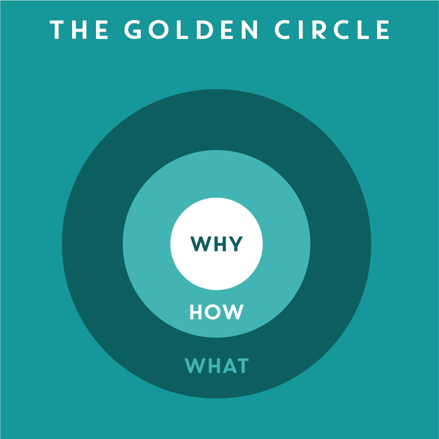 THE GOLDEN CIRCLE 黃金圈   The golden circle was first introduced by  Simon Sinek  in 2009, showing how leaders and organizations can inspire others and drive change by starting with why instead of what. It can be a great tool to refine a concept and make sure it solves a problem with purpose.