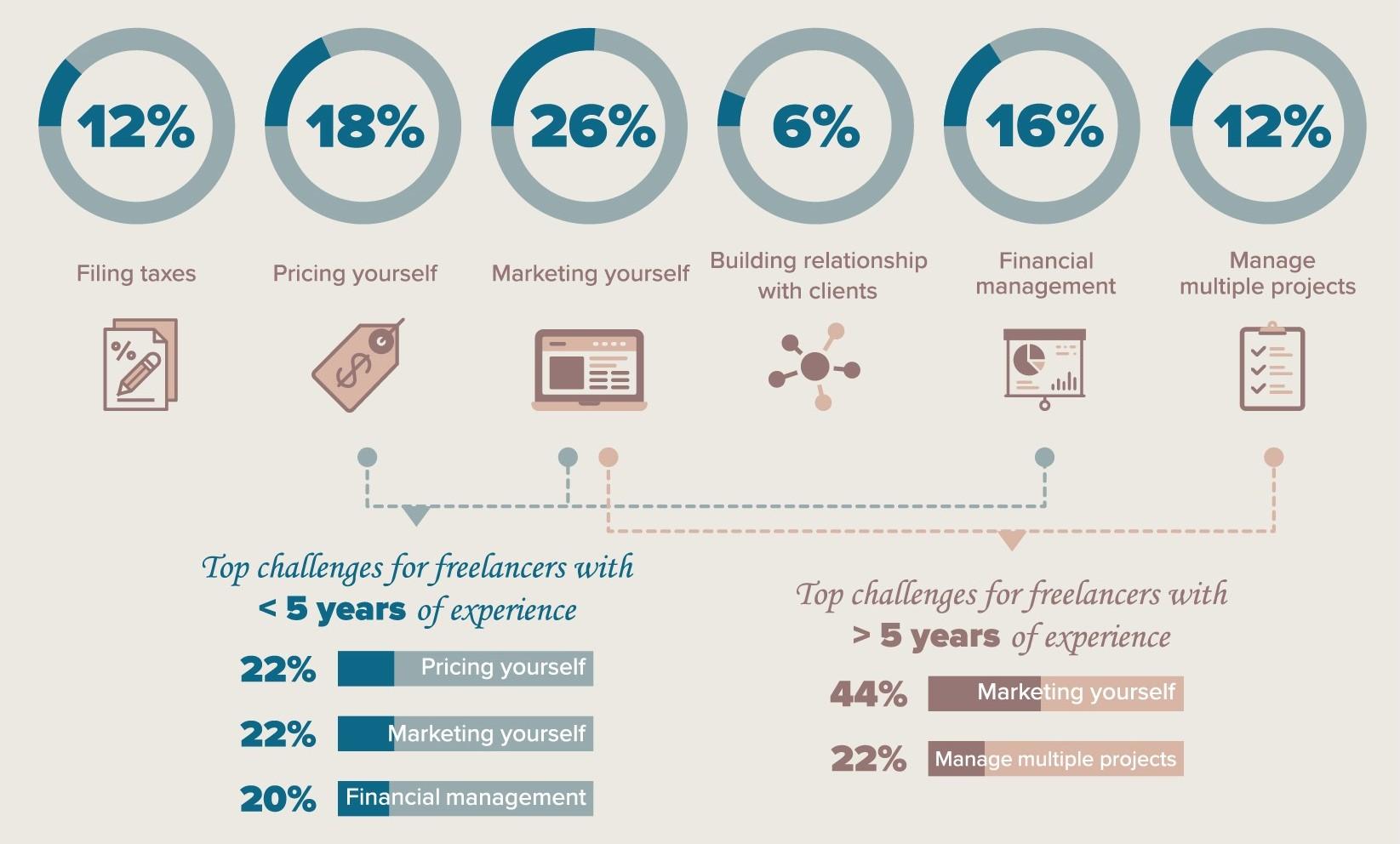 PRESENTATION DESIGN - Infographic: Millennial freelancers & BanksDesign Compendium: packaging trend reportsRetail bank transformation pitch deck