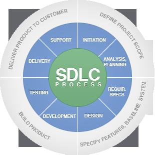 SDLC software development life cycle