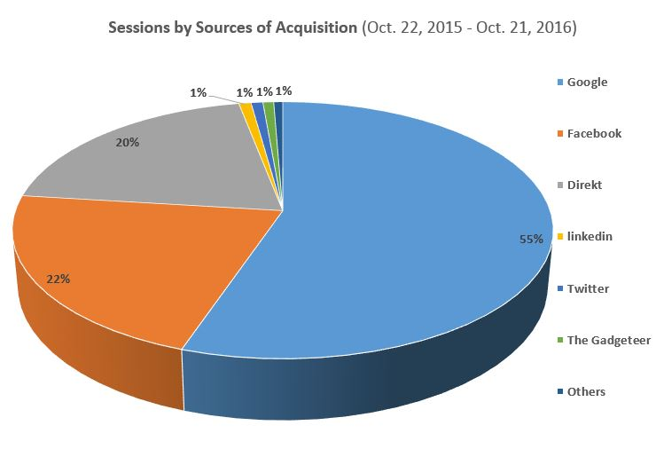 Life-Sparring.com, Sources of Visitor Acquisition 2015/16