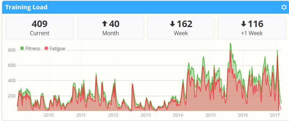 Fitness as measured in the Training Load function on Sporttracks.mobi.  Picture: Life-Sparring via Sportracks.mobi