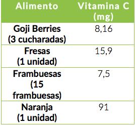 Referencias tomadas de  USDA Food Composition Base