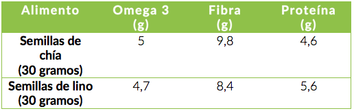 Datos tomados de  USDA Food Composition Base