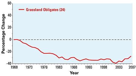 Grassland Obligate Bird Trends