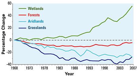 Habitat Changes