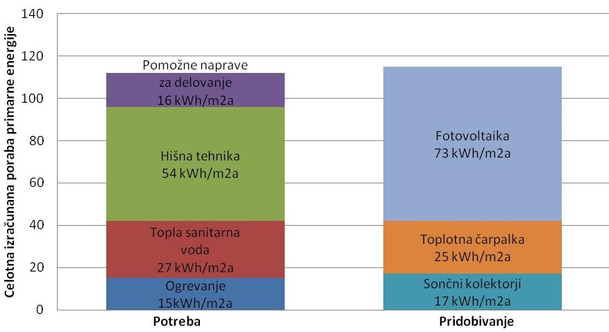 Poraba in pridobivanje primarne energije