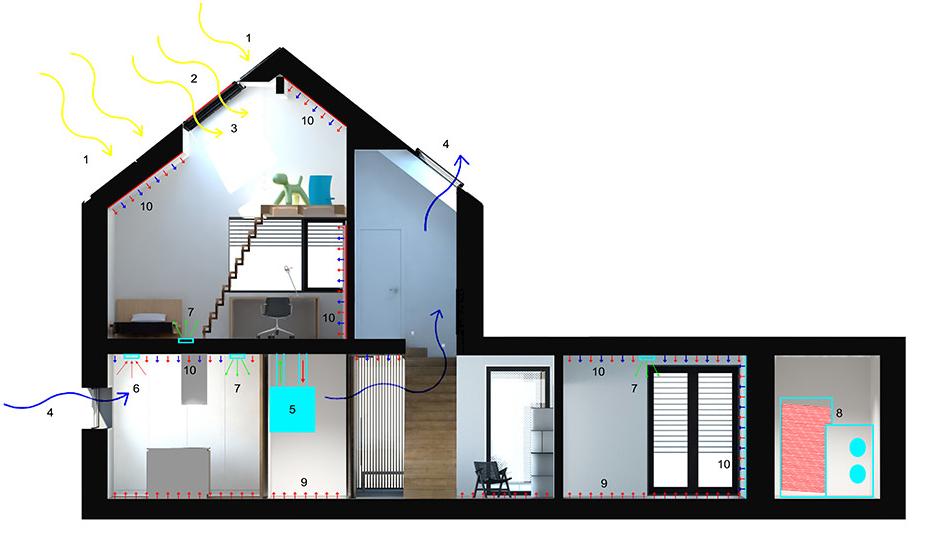 shema aktivna hiša
