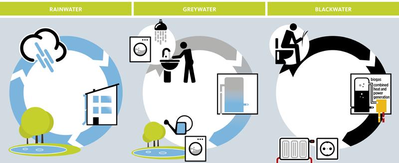 Ločena obravnava posameznih komunalnih voda (vir: HWC)