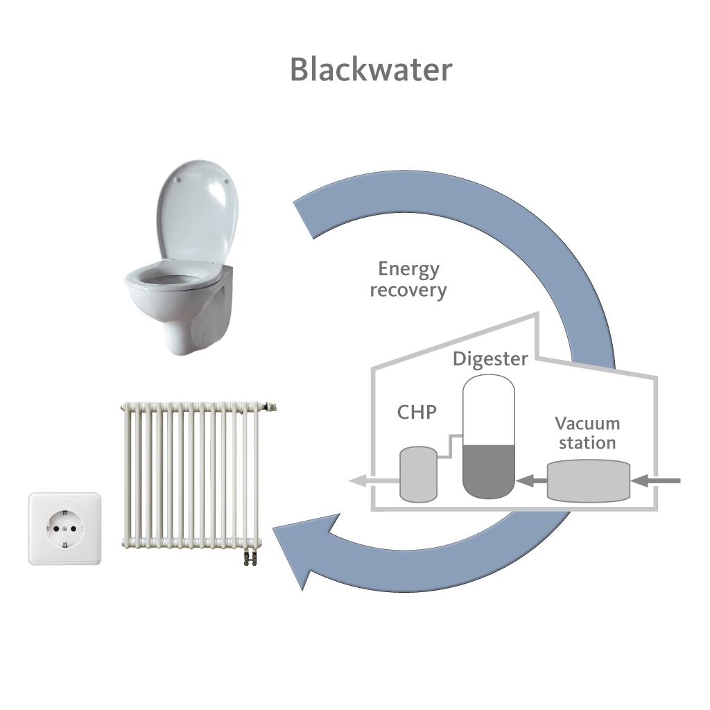 Sistem upravljanja s črno vodo (vir: HWC)