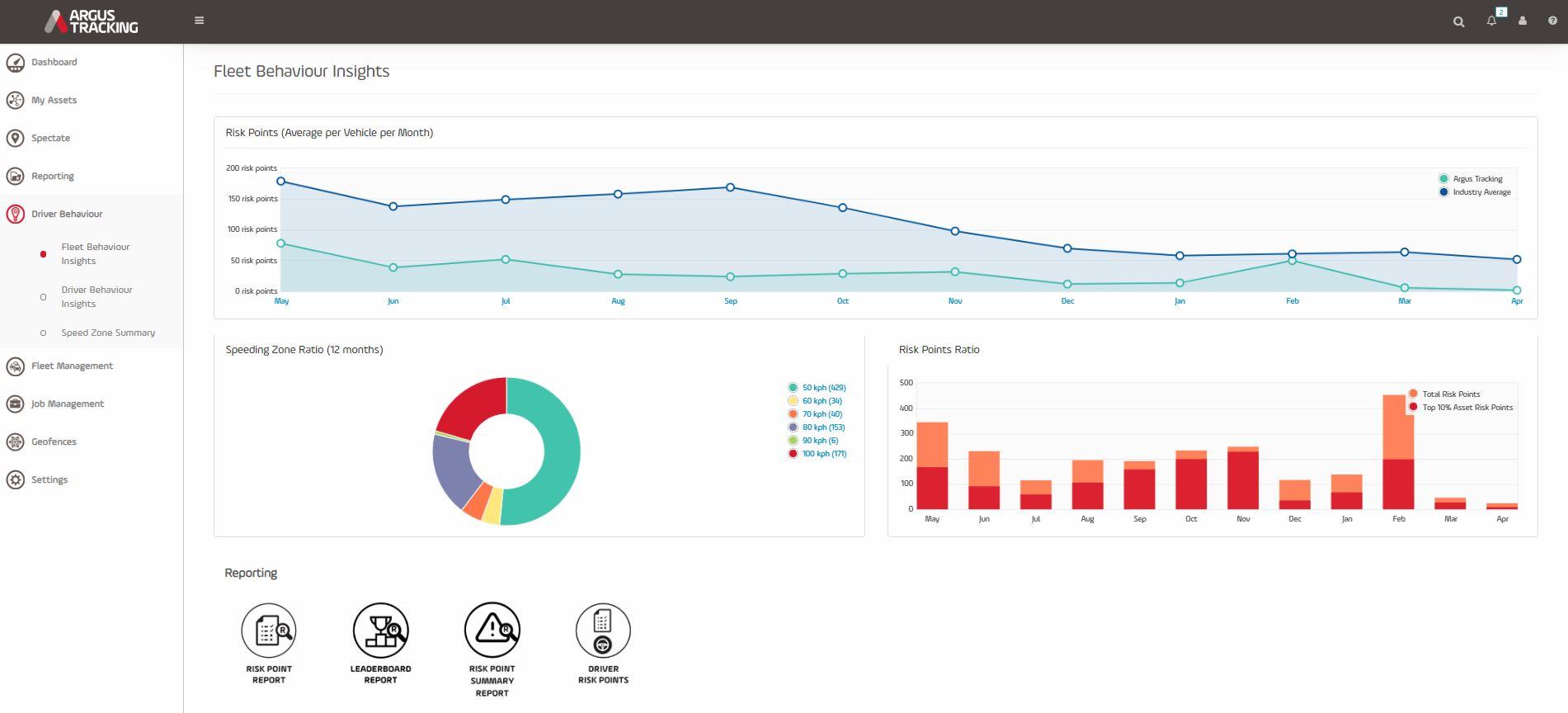Argus Tracking | Fleet Behaviour Insights.JPG
