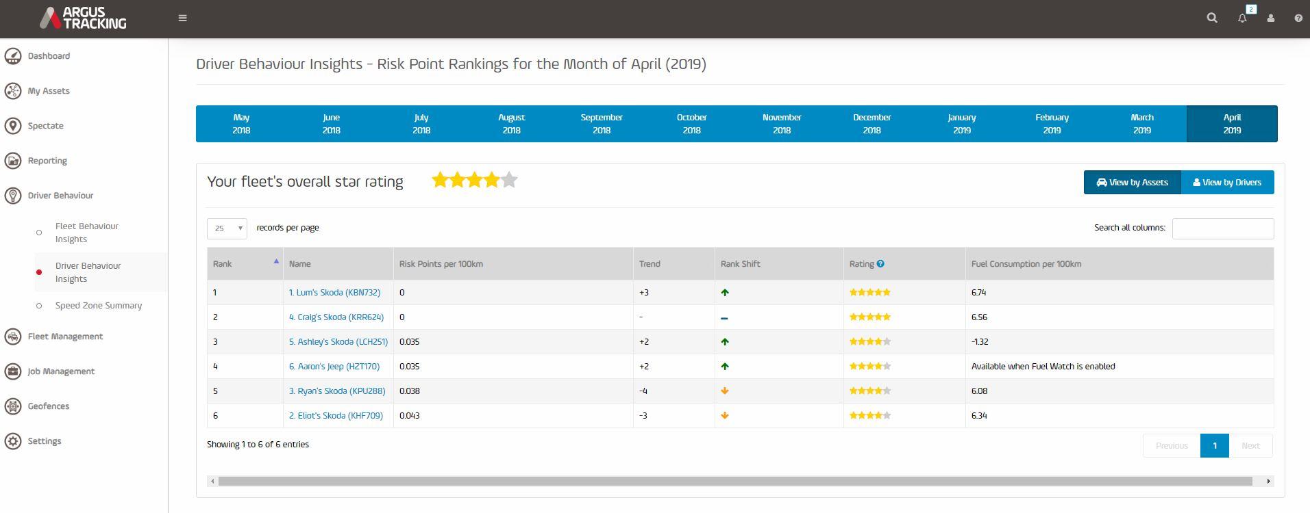 Argus Tracking | Driver Behaviour Risk point rankings.JPG